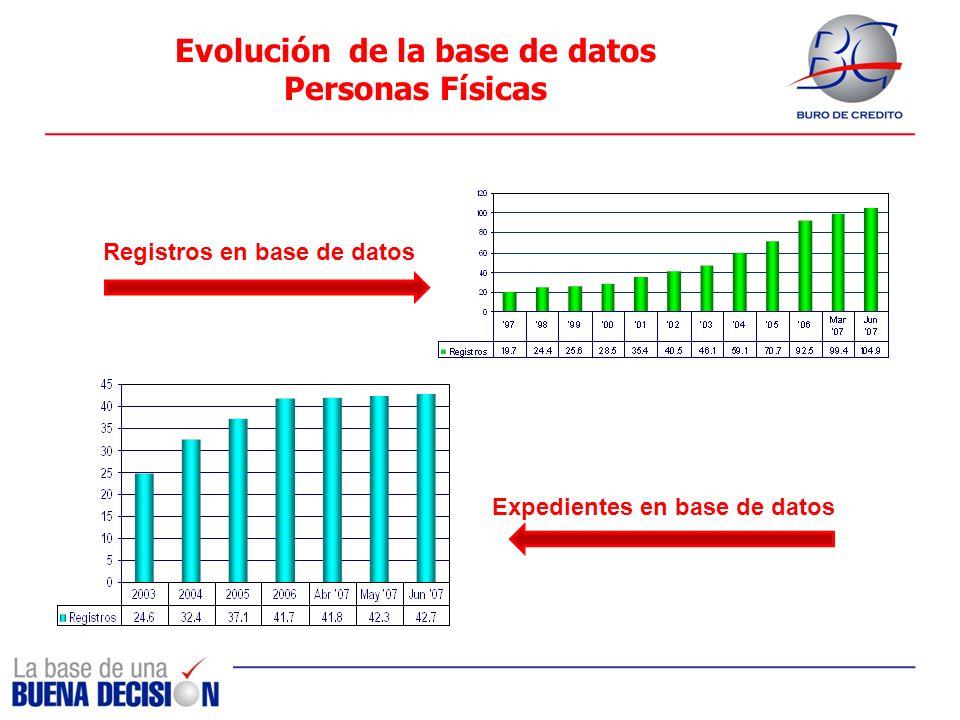 Evolución de la base de datos Personas Físicas