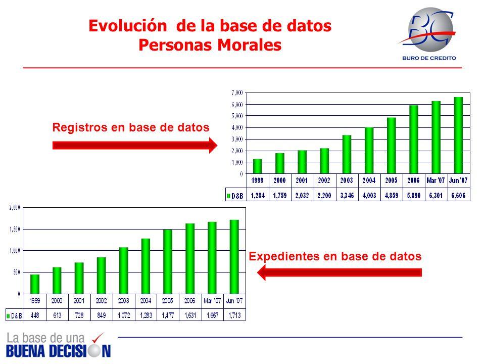 Evolución de la base de datos Personas Morales