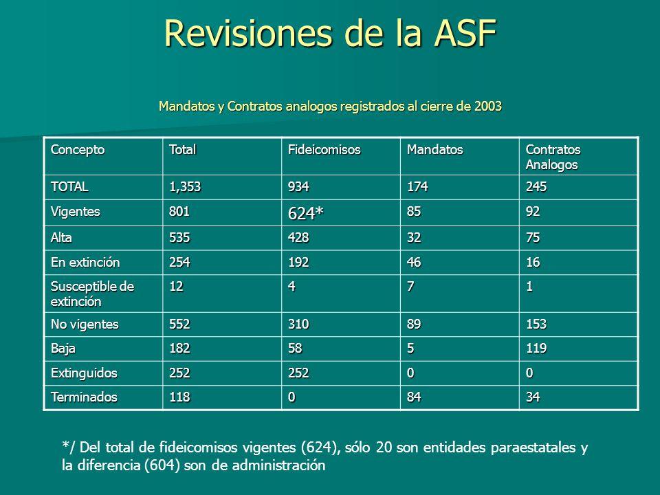 Revisiones de la ASF Mandatos y Contratos analogos registrados al cierre de 2003