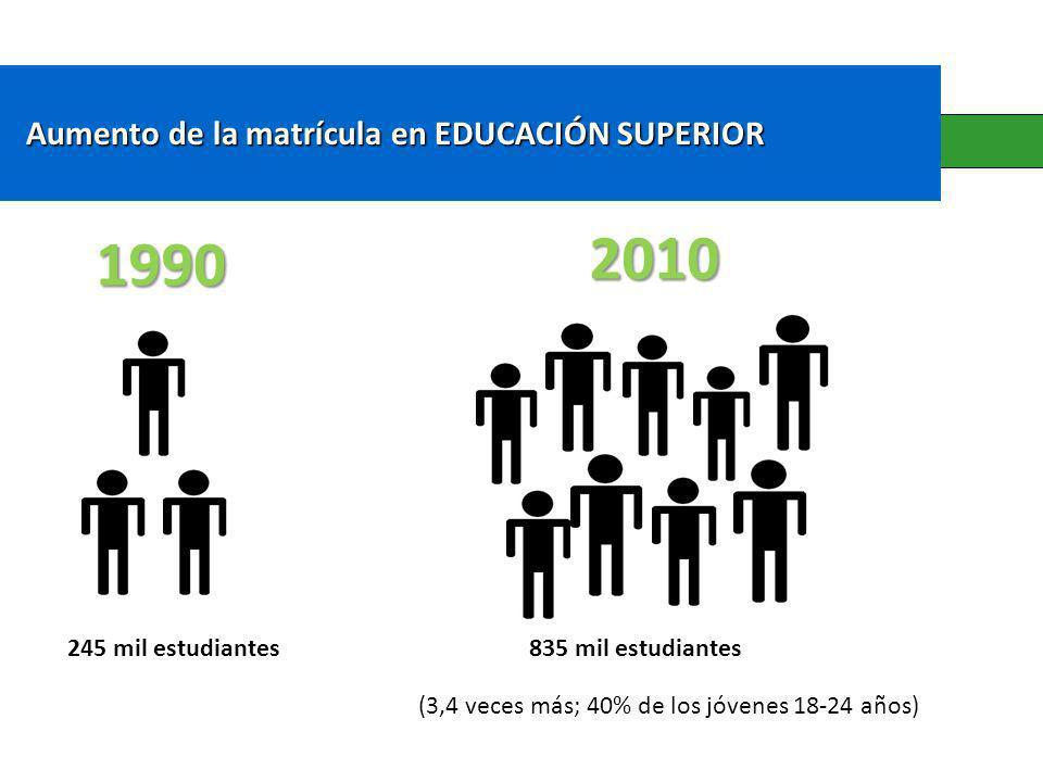 2010 1990 Aumento de la matrícula en EDUCACIÓN SUPERIOR