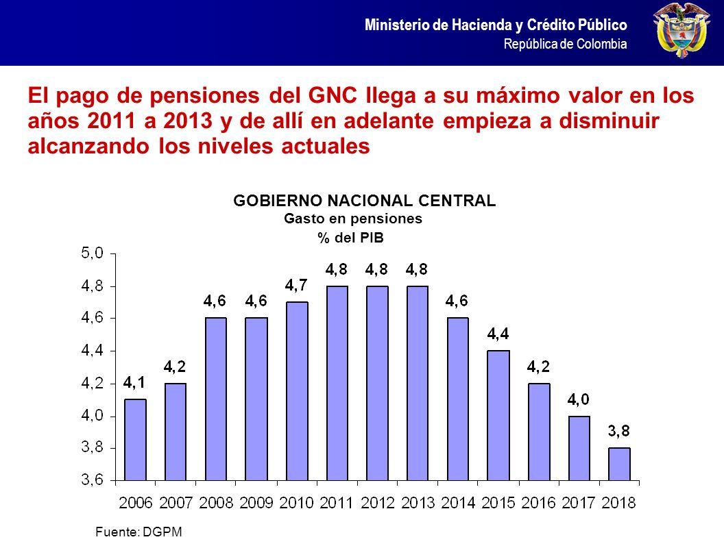 Gastos inflexibles como pensiones, SGP, Servicio de la deuda y nómina estatal representan 17,2% del PIB, cifra equivalente a los ingresos tributarios
