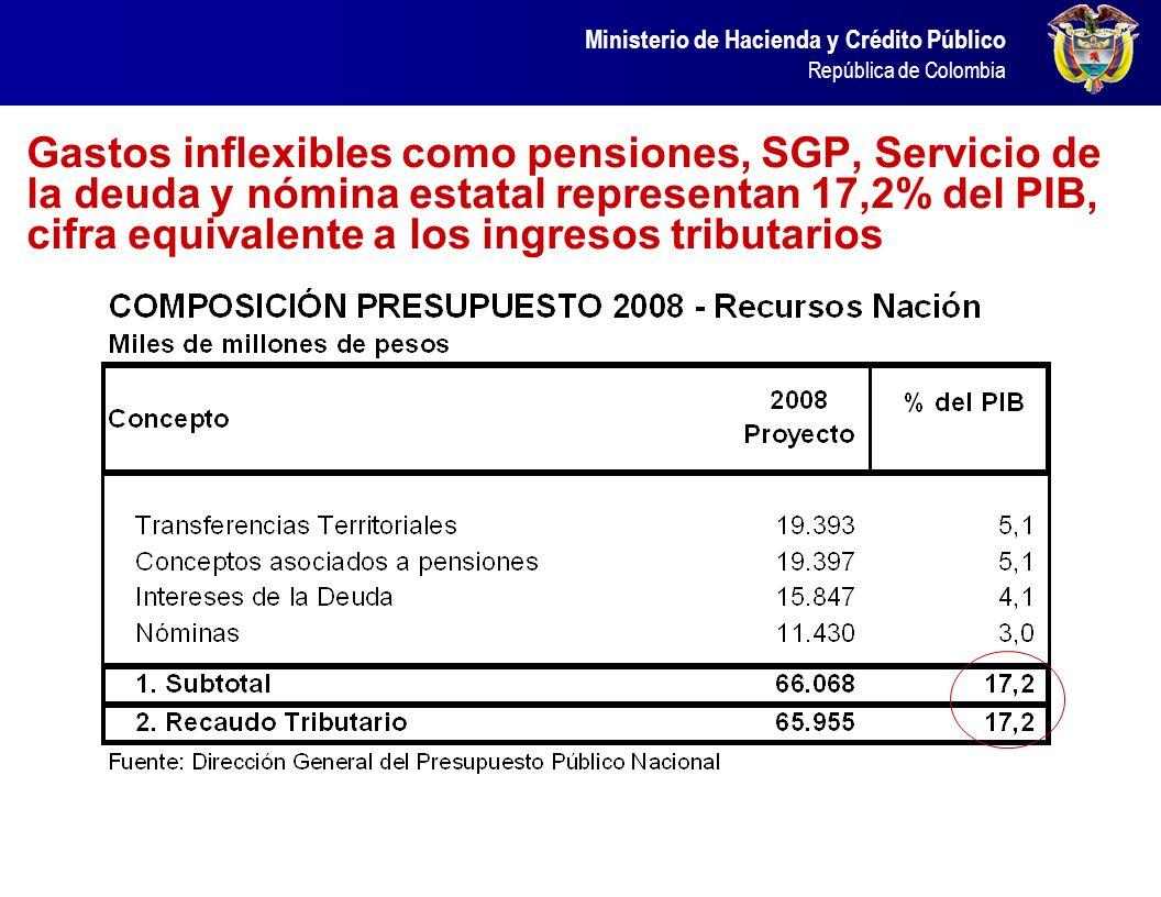 La reforma al SGP garantiza la sostenibilidad de las finanzas públicas