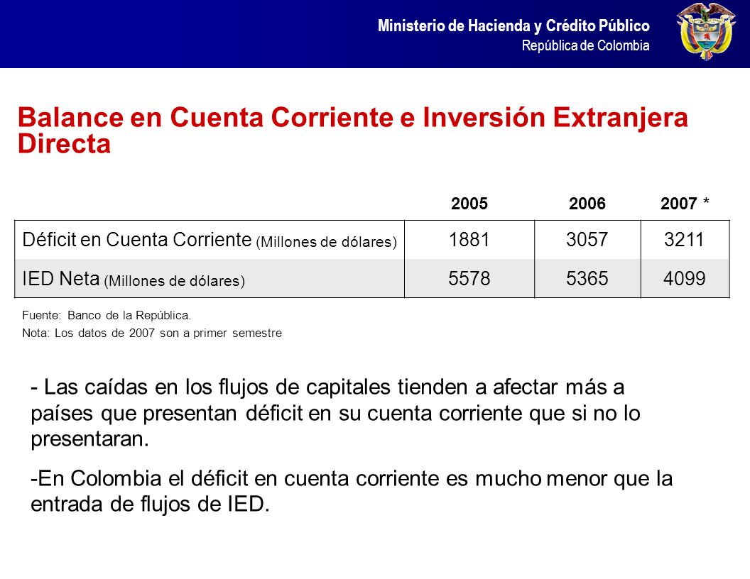 Inversión Extranjera Directa por Sector Económico
