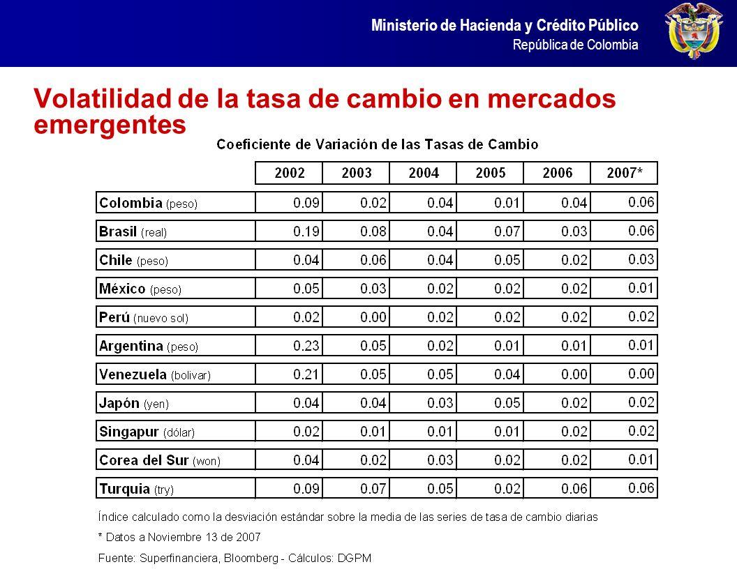 El Embi Colombia presentó un a desempeño parecido al de otros países emergentes