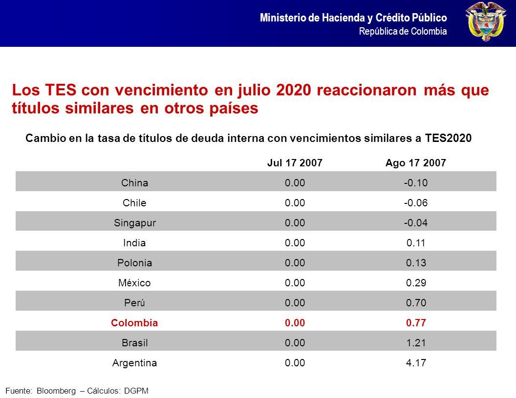 El peso colombiano fue la moneda más devaluada de la muestra