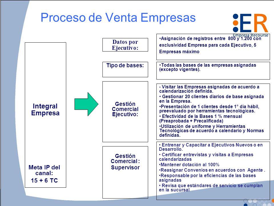 Proceso de Venta Empresas