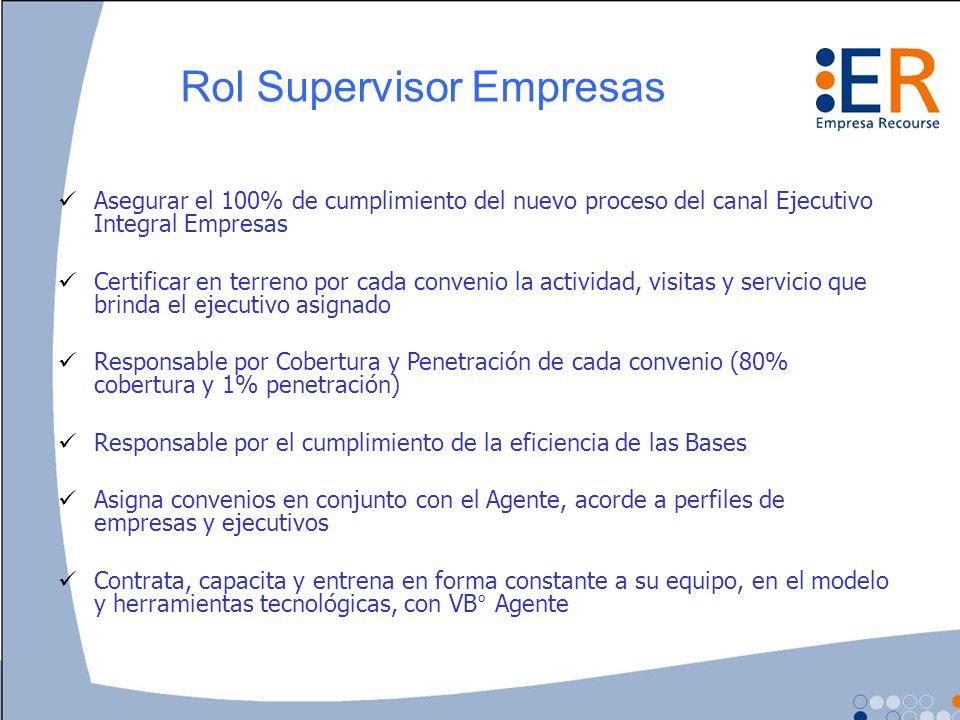 Rol Supervisor Empresas