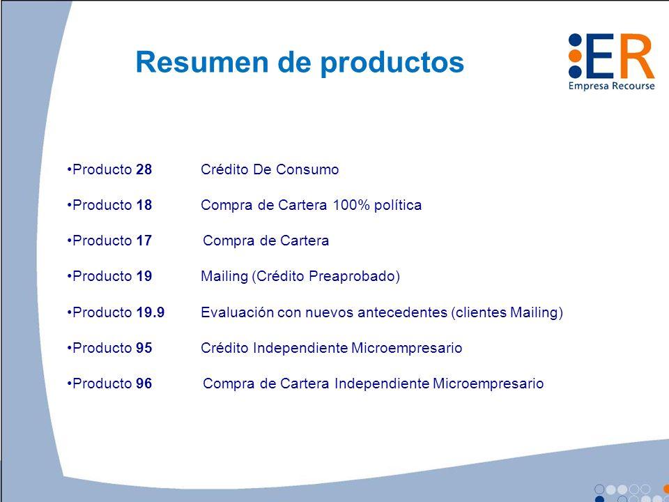 Resumen de productos Producto 28 Crédito De Consumo