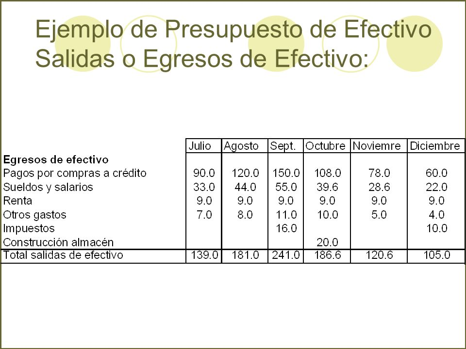 Ejemplo de Presupuesto de Efectivo Salidas o Egresos de Efectivo: