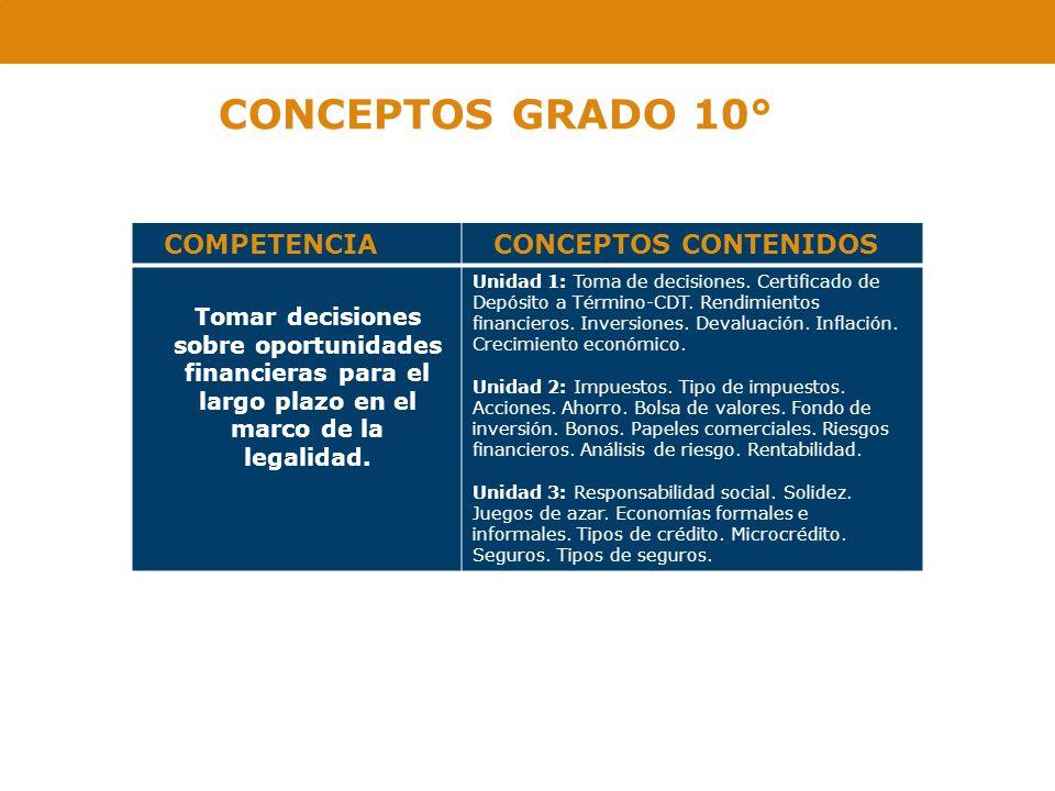 CONCEPTOS GRADO 10° COMPETENCIA CONCEPTOS CONTENIDOS