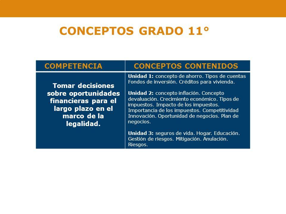 CONCEPTOS GRADO 11° COMPETENCIA CONCEPTOS CONTENIDOS