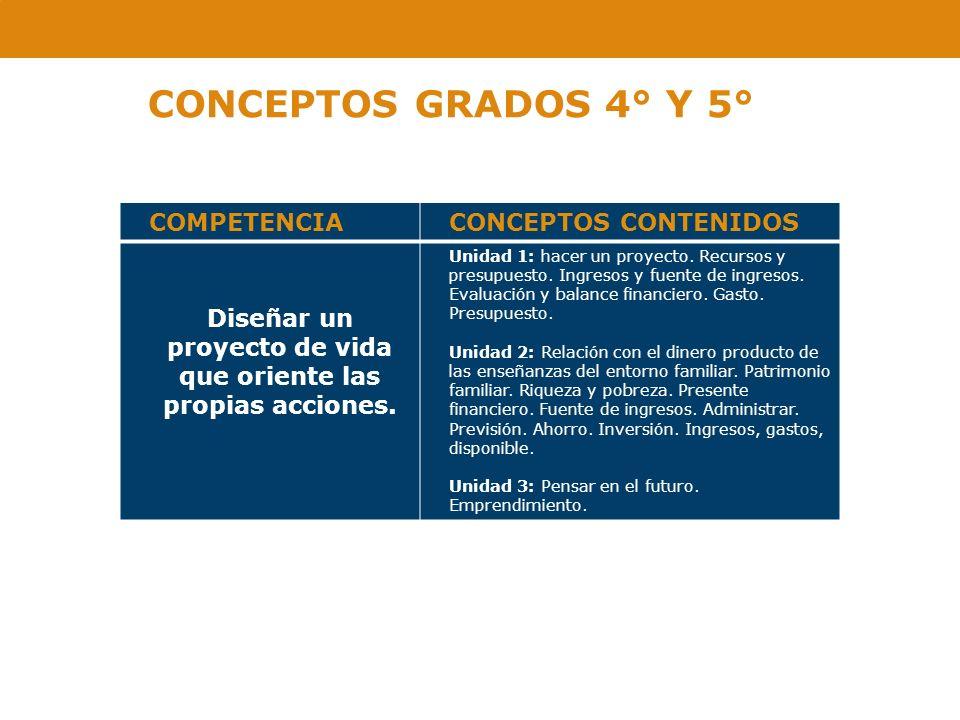 CONCEPTOS GRADOS 4° Y 5° COMPETENCIA CONCEPTOS CONTENIDOS
