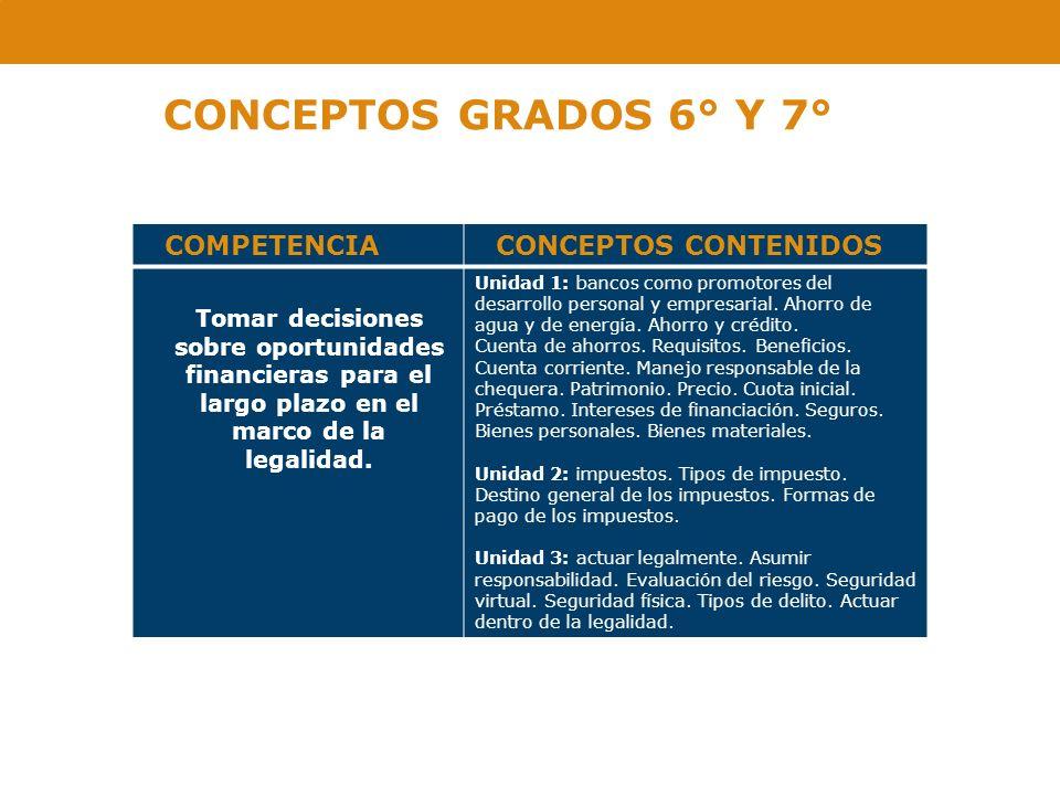 CONCEPTOS GRADOS 6° Y 7° COMPETENCIA CONCEPTOS CONTENIDOS