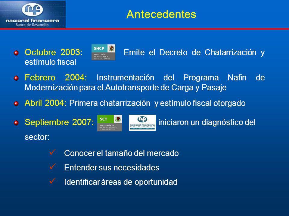 Antecedentes Octubre 2003: Emite el Decreto de Chatarrización y estímulo fiscal.