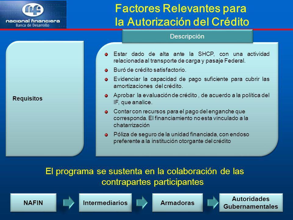 Factores Relevantes para la Autorización del Crédito