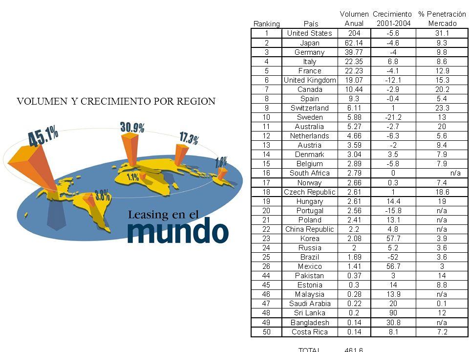VOLUMEN Y CRECIMIENTO POR REGION