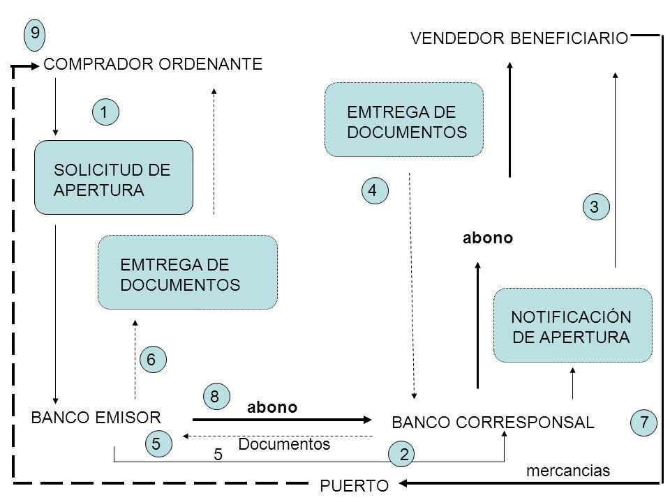 NOTIFICACIÓN DE APERTURA