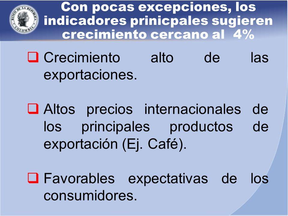 Crecimiento alto de las exportaciones.