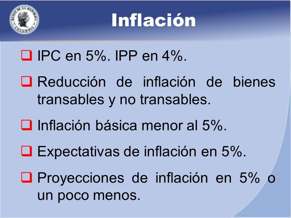 Inflación IPC en 5%. IPP en 4%.