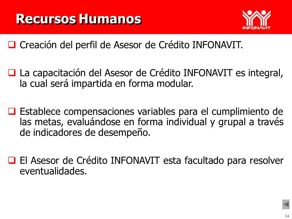 Recursos Humanos Creación del perfil de Asesor de Crédito INFONAVIT.