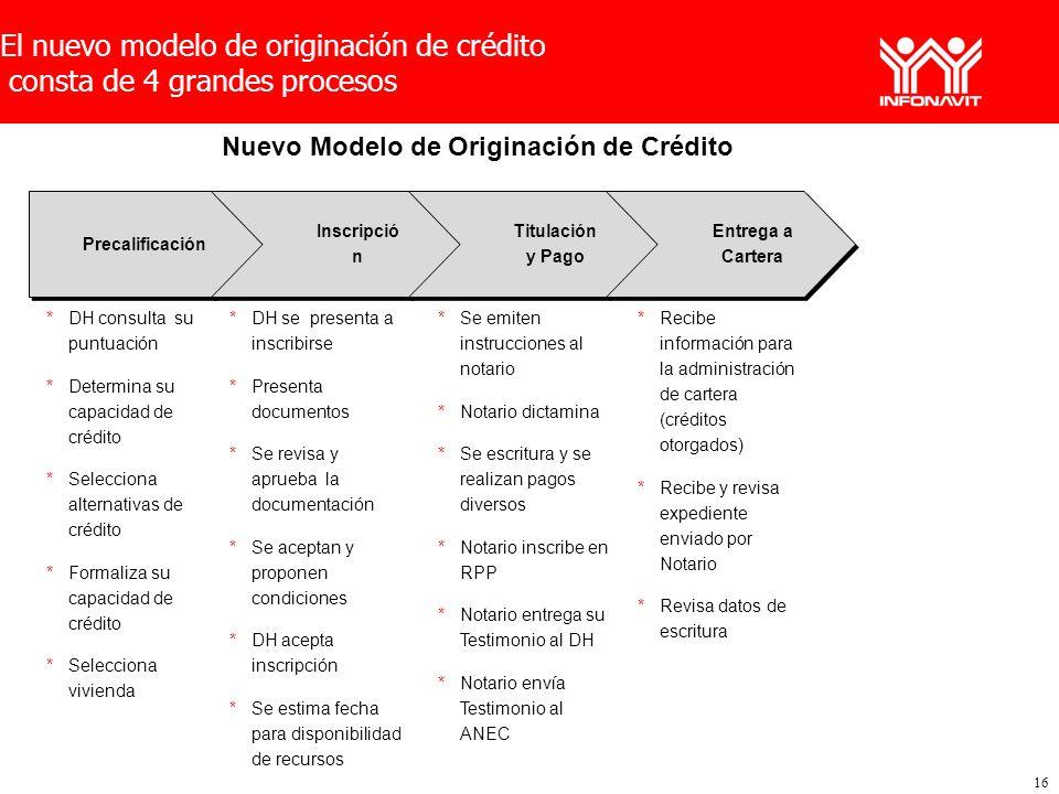 Nuevo Modelo de Originación de Crédito