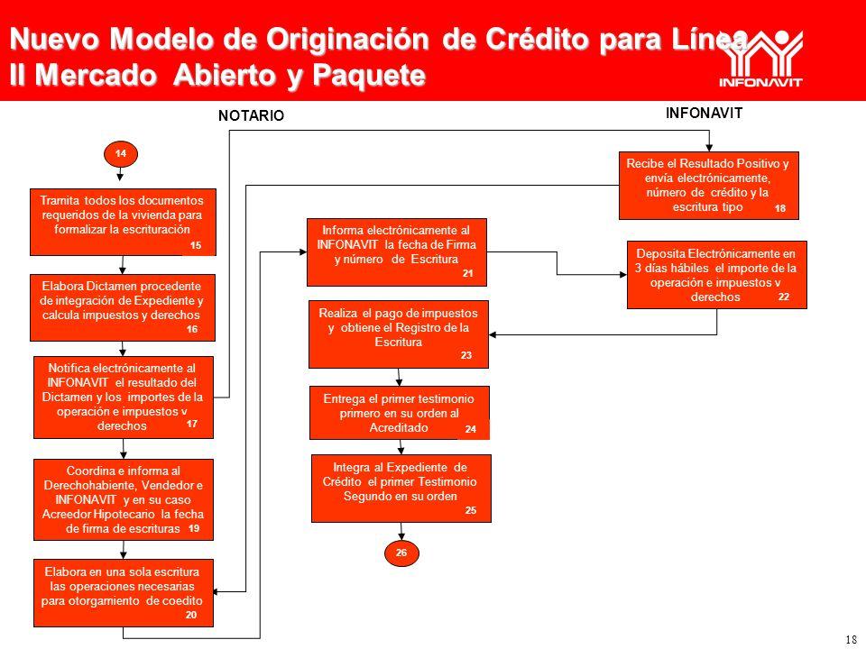 Nuevo Modelo de Originación de Crédito para Línea II Mercado Abierto y Paquete