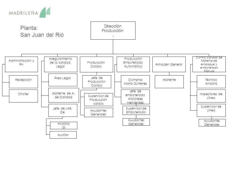 Planta: San Juan del Rió Dirección Producción . Administración y RH