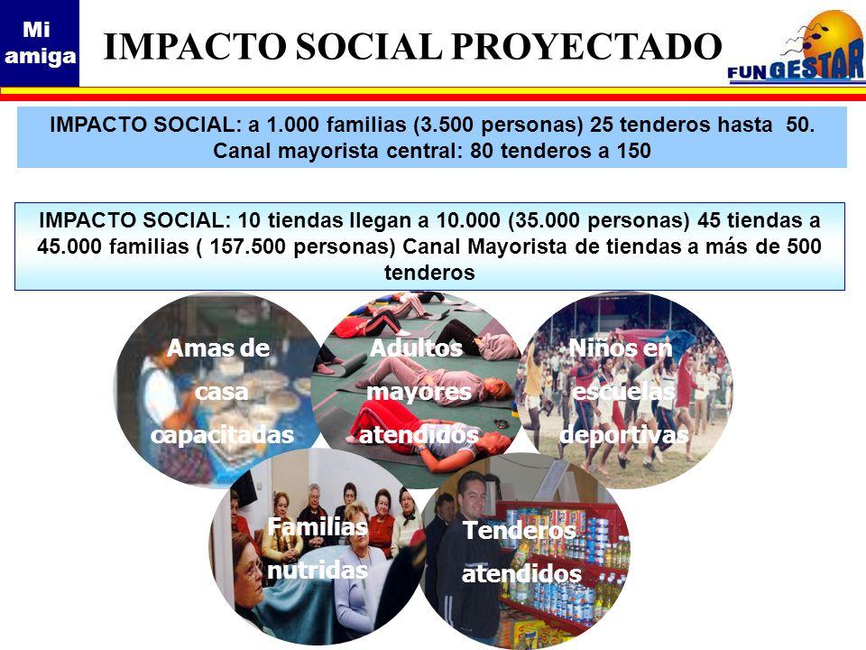 IMPACTO SOCIAL PROYECTADO