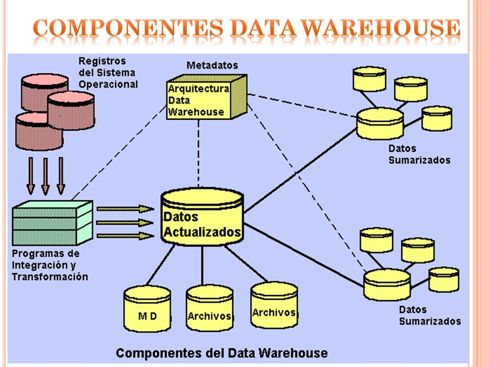 COMPONENTES DATA WAREHOUSE