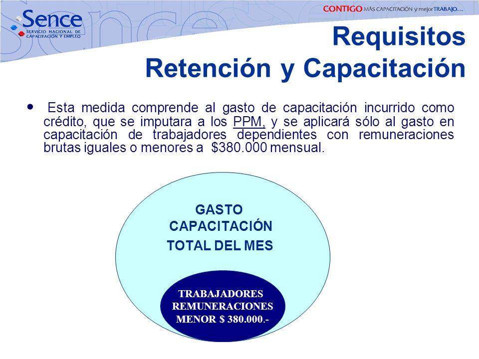Requisitos Retención y Capacitación