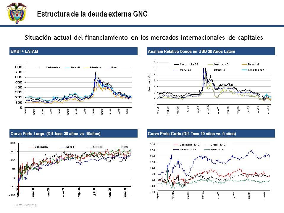 Estructura de la deuda externa GNC
