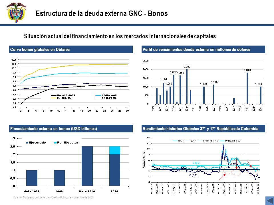 Estructura de la deuda externa GNC - Bonos
