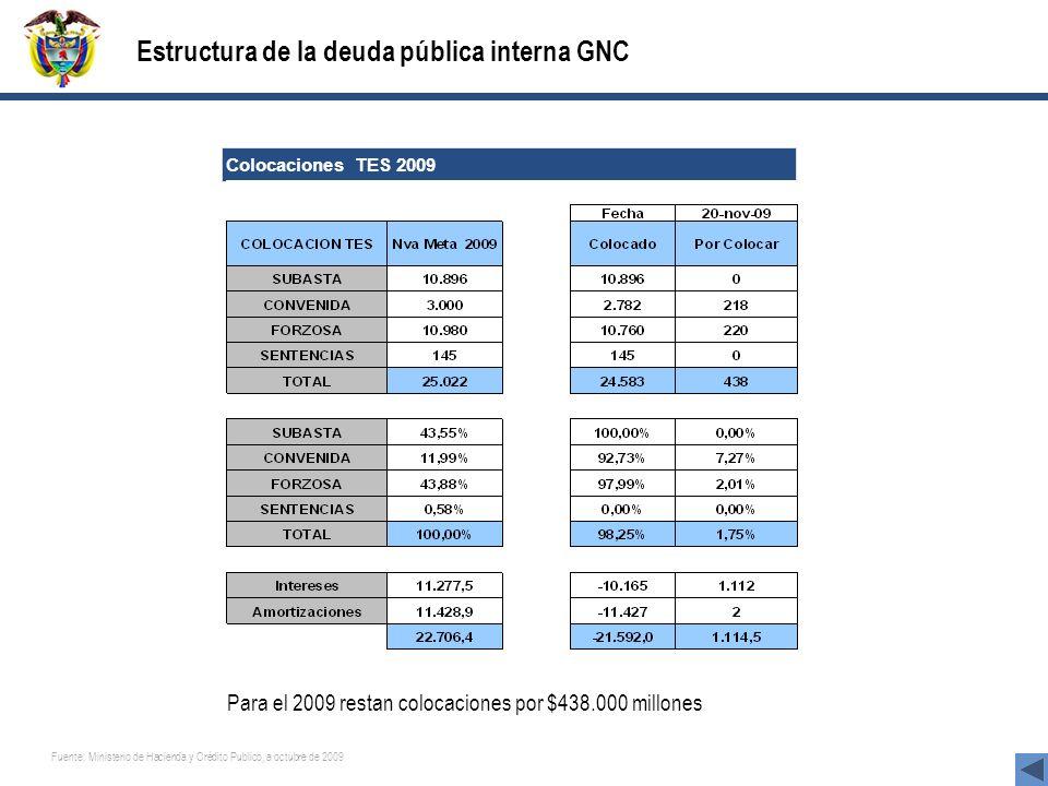 Estructura de la deuda pública interna GNC