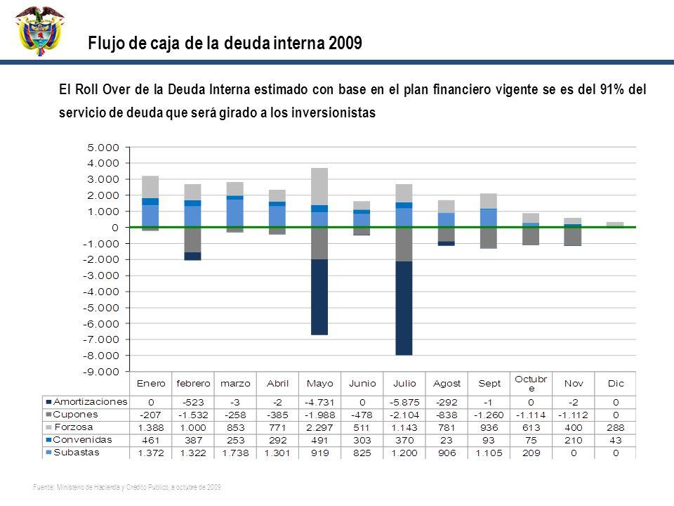 Flujo de caja de la deuda interna 2009