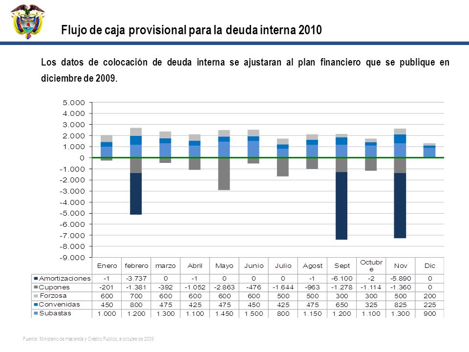 Flujo de caja provisional para la deuda interna 2010