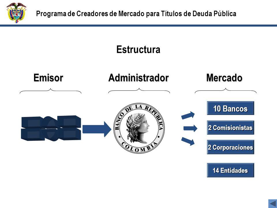 Estructura Emisor Administrador Mercado