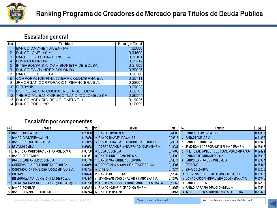 Ranking Programa de Creadores de Mercado para Títulos de Deuda Pública
