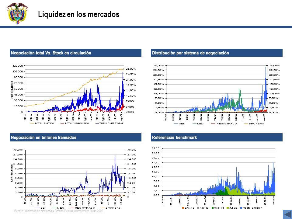 Liquidez en los mercados