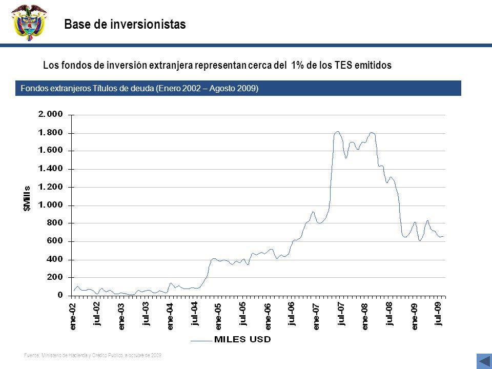 Base de inversionistas