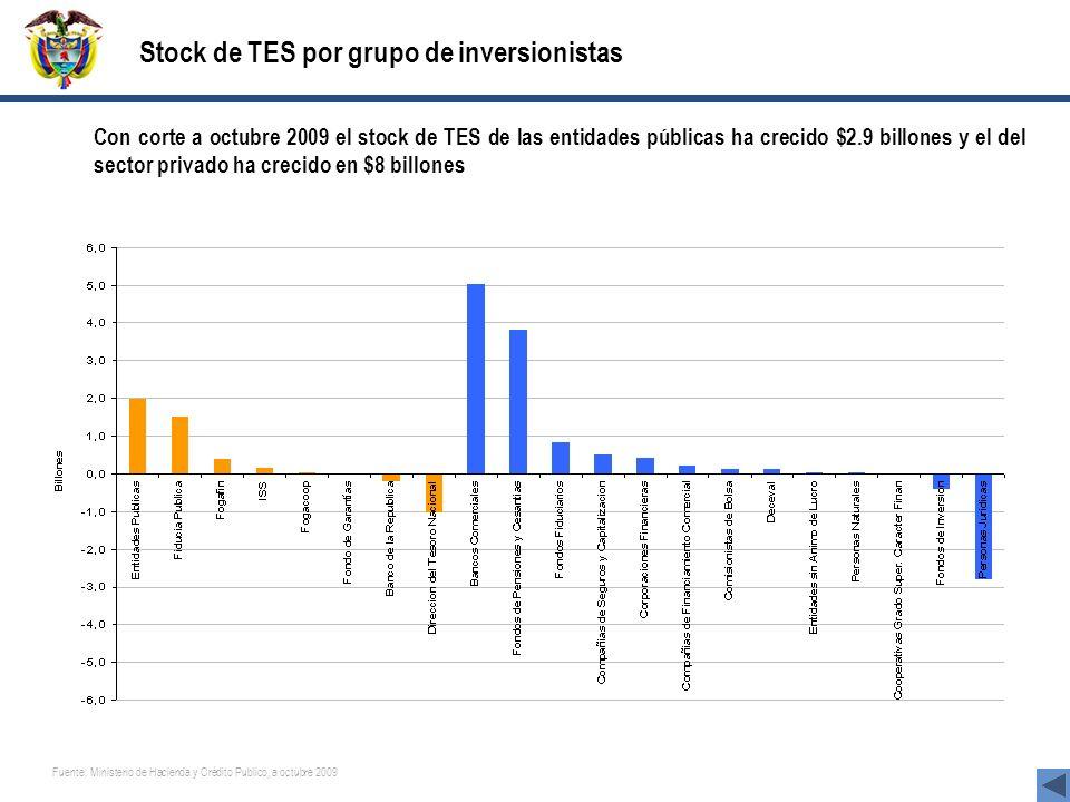 Stock de TES por grupo de inversionistas
