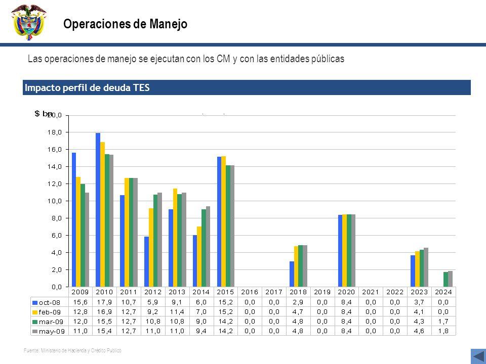 Operaciones de Manejo Las operaciones de manejo se ejecutan con los CM y con las entidades públicas.