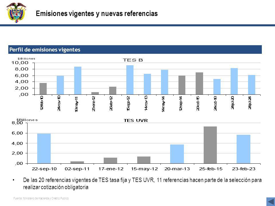 Emisiones vigentes y nuevas referencias