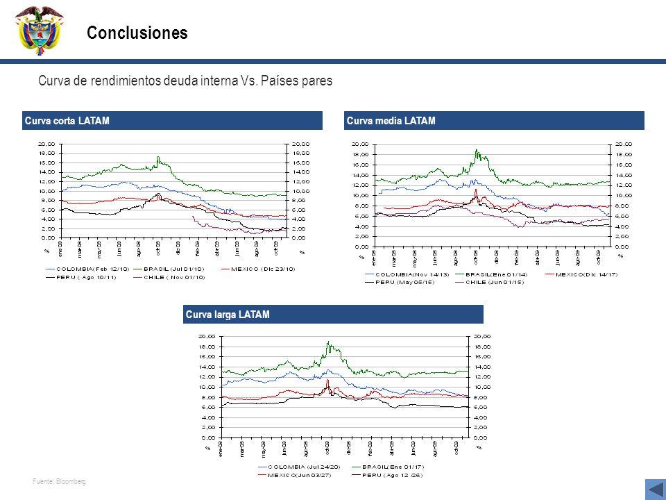 Conclusiones Curva de rendimientos deuda interna Vs. Países pares