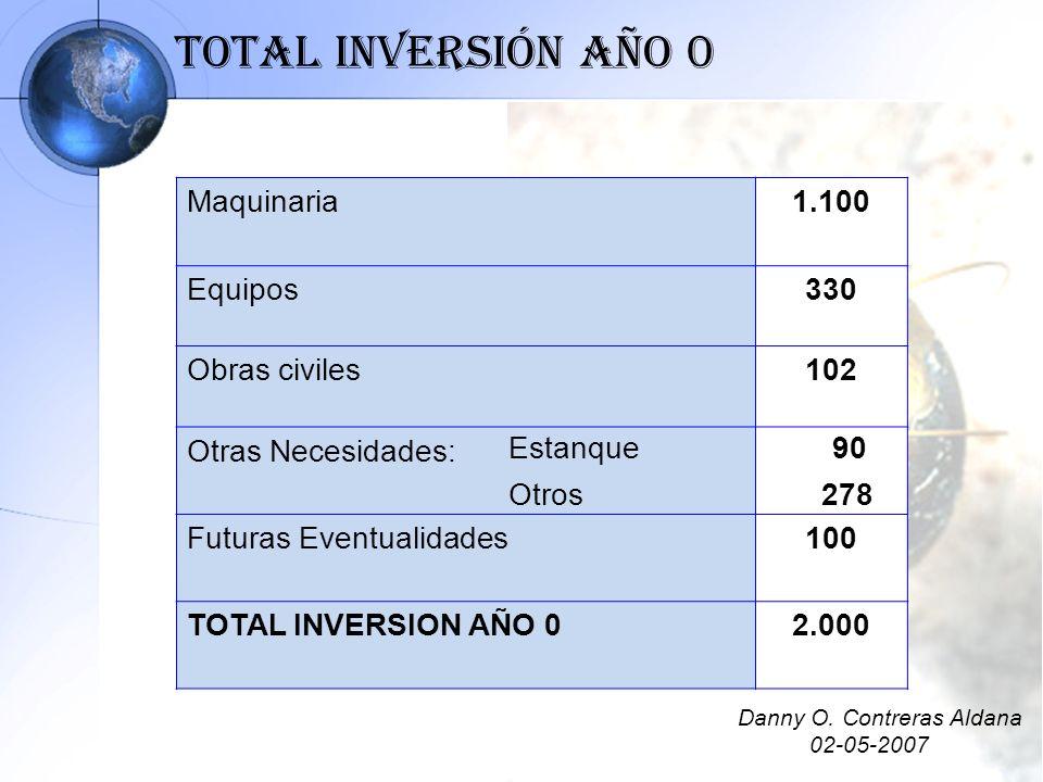 Total Inversión Año 0 Maquinaria 1.100 Equipos 330 Obras civiles 102