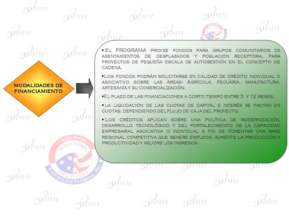 MODALIDADES DE FINANCIAMIENTO