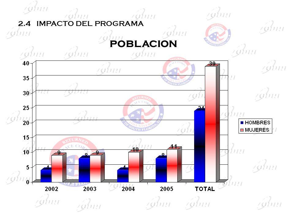 2.4 IMPACTO DEL PROGRAMA POBLACION