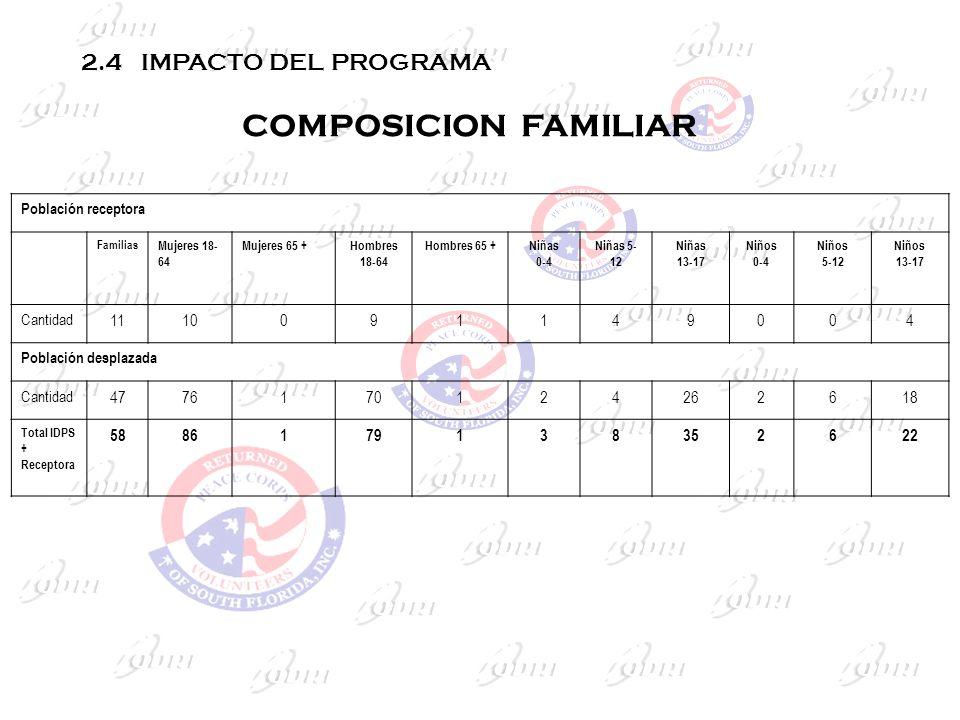 COMPOSICION FAMILIAR 2.4 IMPACTO DEL PROGRAMA 11 10 9 1 4 47 76 70 2