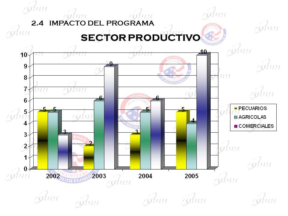 2.4 IMPACTO DEL PROGRAMA SECTOR PRODUCTIVO