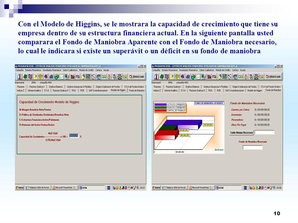 Con el Modelo de Higgins, se le mostrara la capacidad de crecimiento que tiene su empresa dentro de su estructura financiera actual.