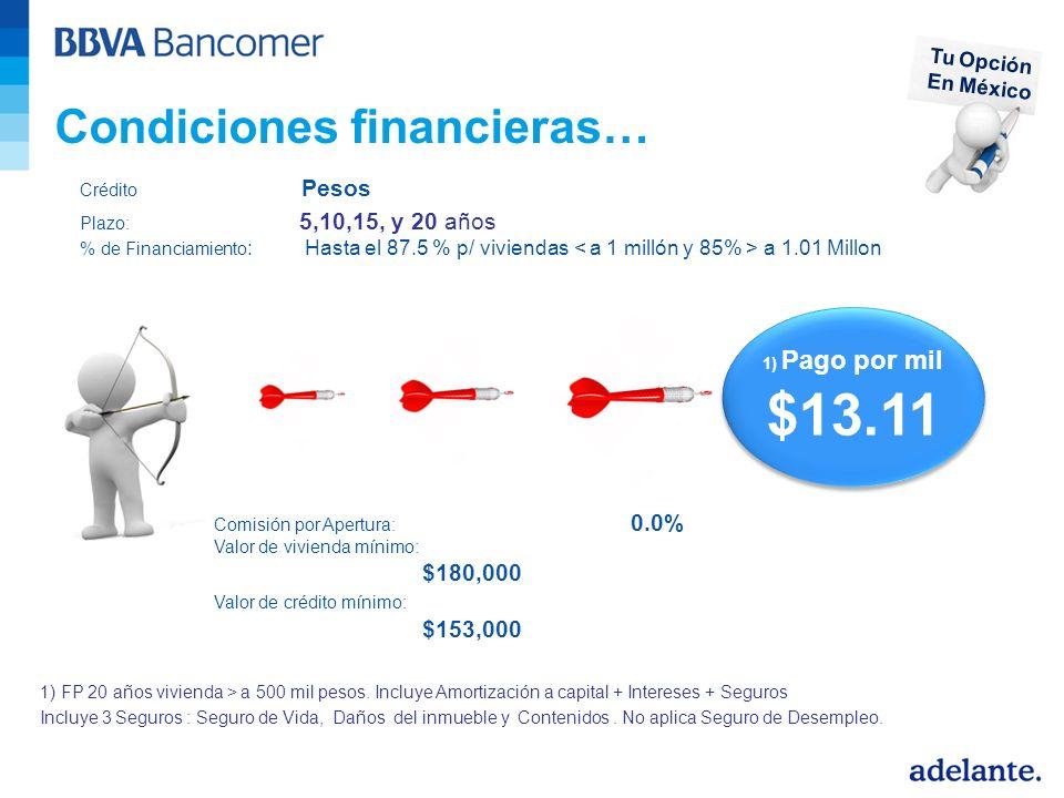 Condiciones financieras…
